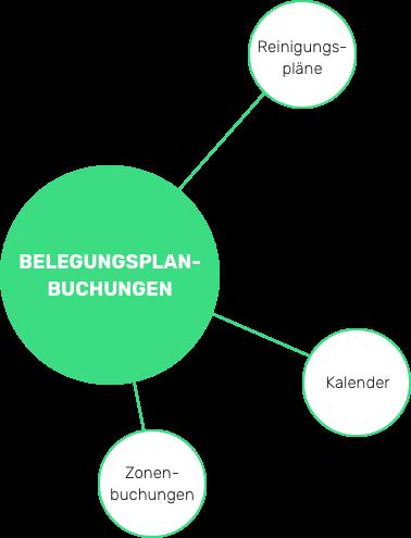 Integrieren Sie Ihren eigenen Kalender und den Ihrer Teammitglieder in SEEDIT